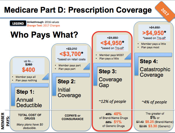 Medicare Part D >> Medcare Pharmacy Vitamins Medications And Medical